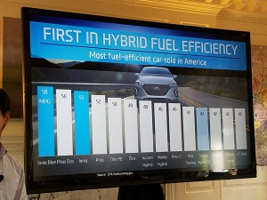Hyundai Ioniq provides exceptional efficiency