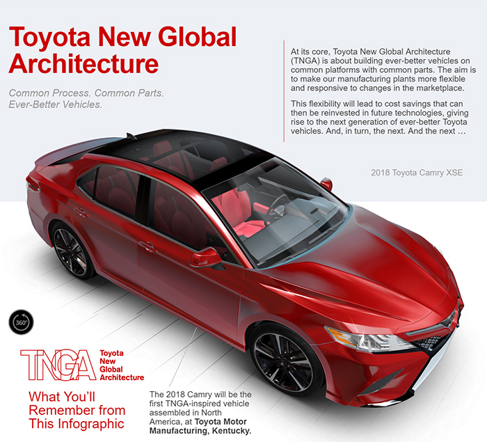 Toyota New Global Architecture is what the 2018 Camry is all about.