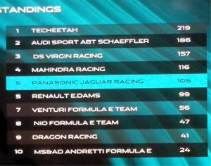 Jaguar FIA Standings