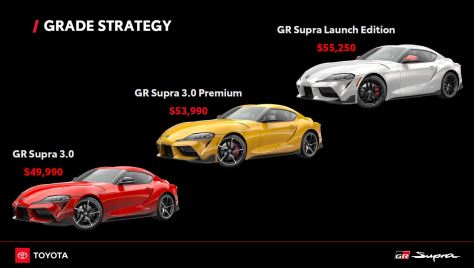 Supra Pricing and trim levels